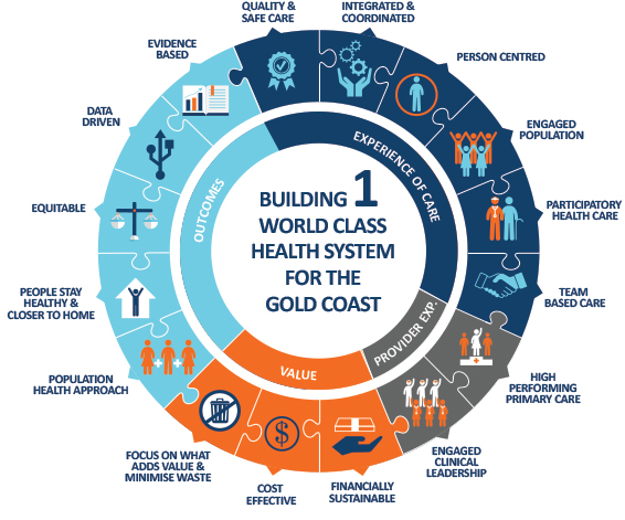 Gold Coast Primary Health Network - Building one world class health system for the Gold Coast
