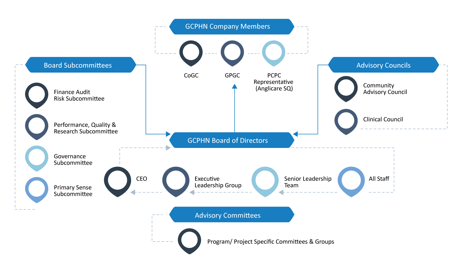 GCPHN Governance Structure